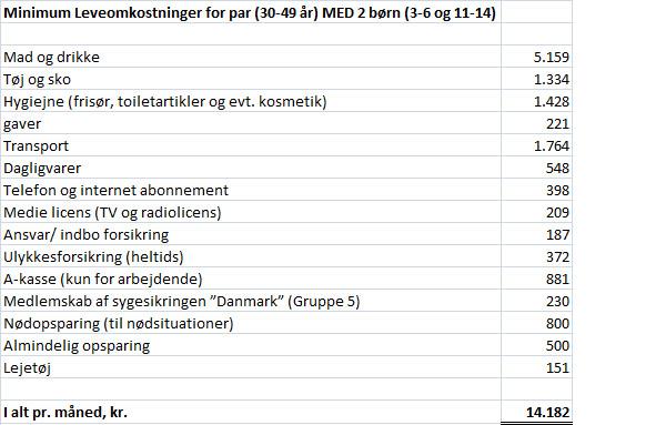 Minimum leveomkostninger for par med 2 børn
